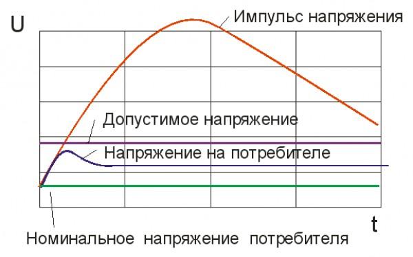 Схема работы ограничителя